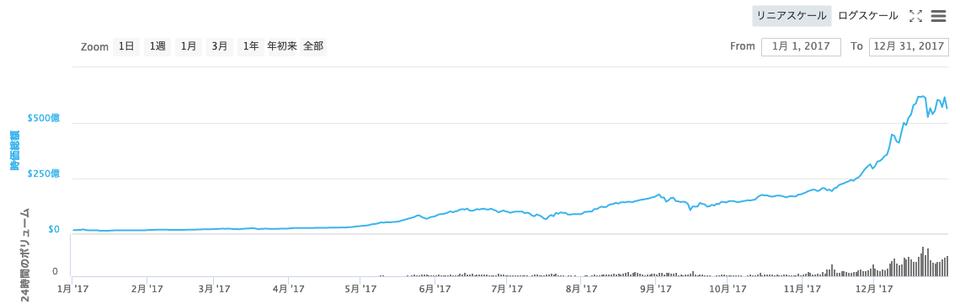 2017年仮想通貨相場