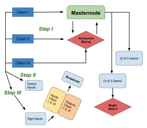 Dashプロセス図
