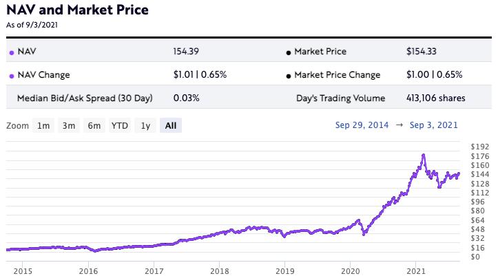ARKW market price