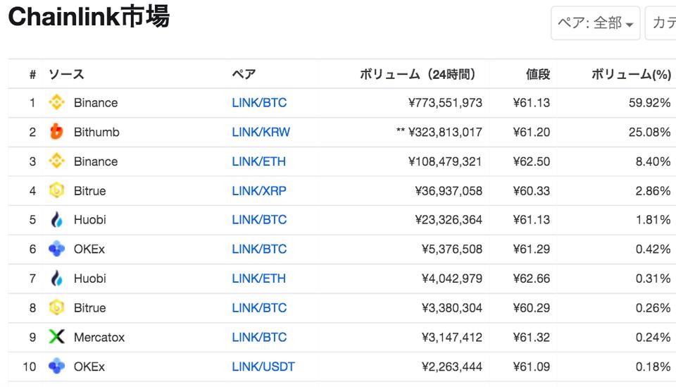 仮想通貨Chainlink(LINK)市場