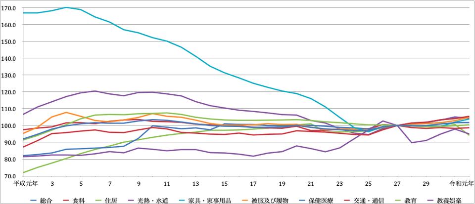東京物価指数(平成以降)