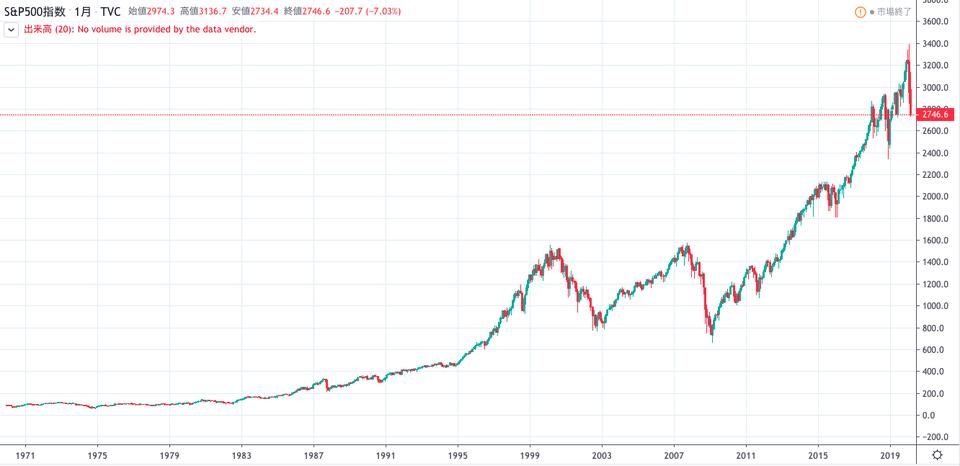 S&P500長期チャート