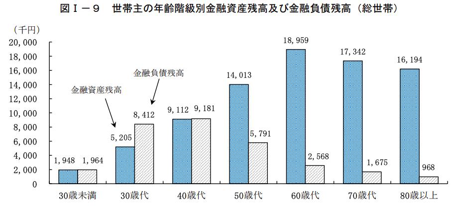 2019年全国家計構造調査