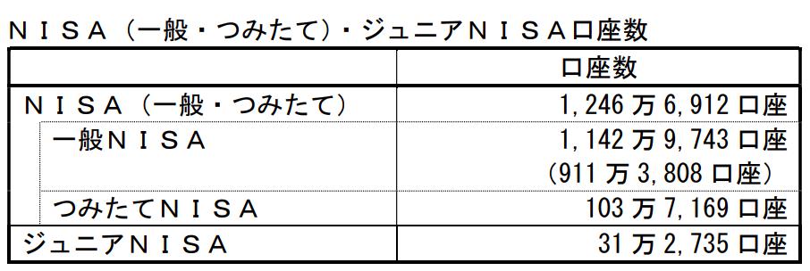NISA・ジュニアNISA口座の利用状況調査
