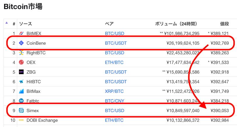 ビットコイン価格差
