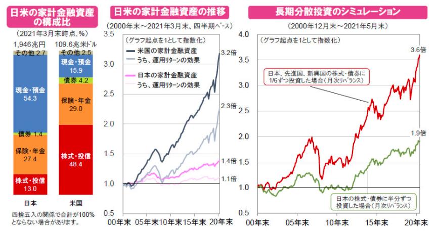 日米の家計金融資産
