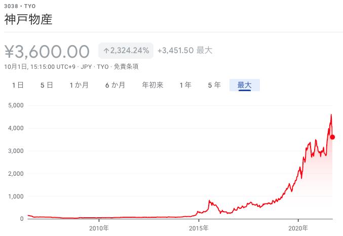 神戸物産株価