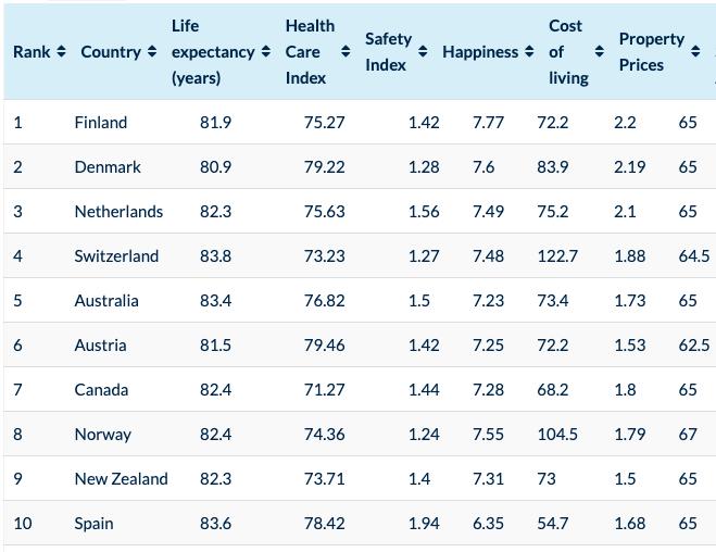 高齢者が住みやすい国ランキング