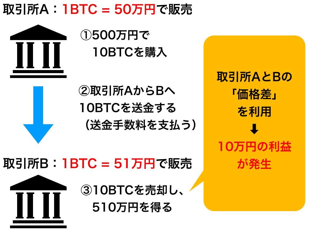 仮想通貨・ビットコインのアービトラージ | 自動売買システム【ビットトレード24】