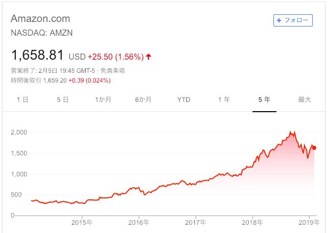 Amazon株価(5年)