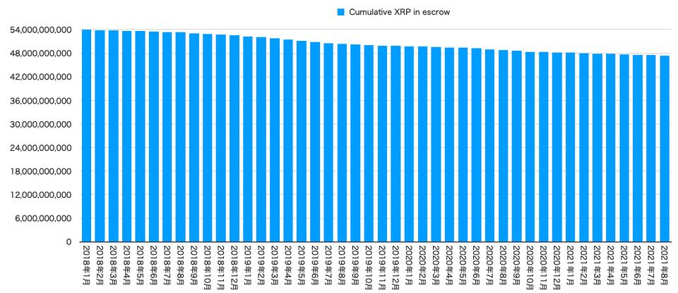 Cumulative XRP in escrow
