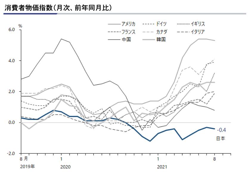 消費物価指数