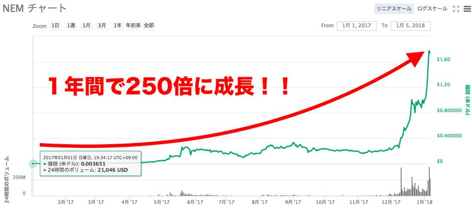 NEM価格推移