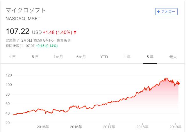 Microsoft株価(過去5年)