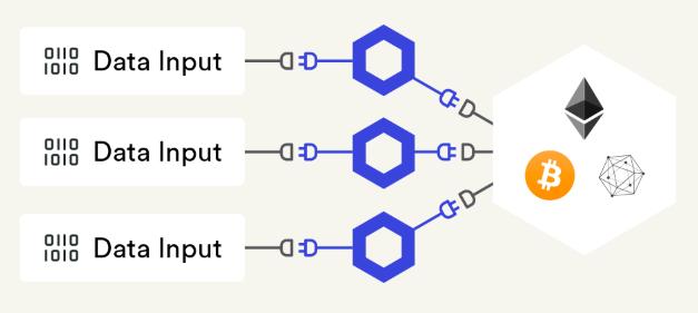 Chainlink(LINK)分散型
