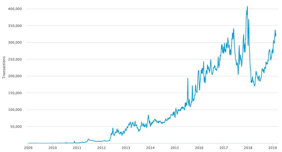ビットコイン取引件数