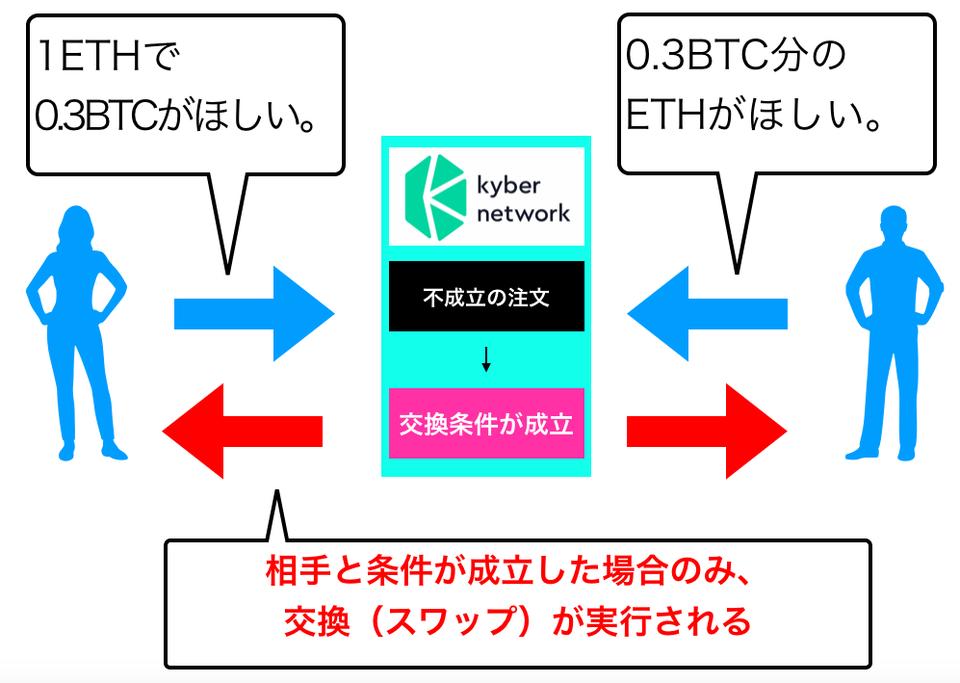 KyberNetwork仕組み