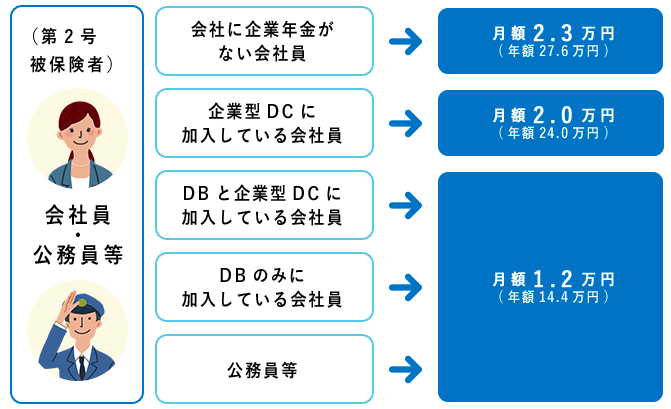iDeCo加入区分