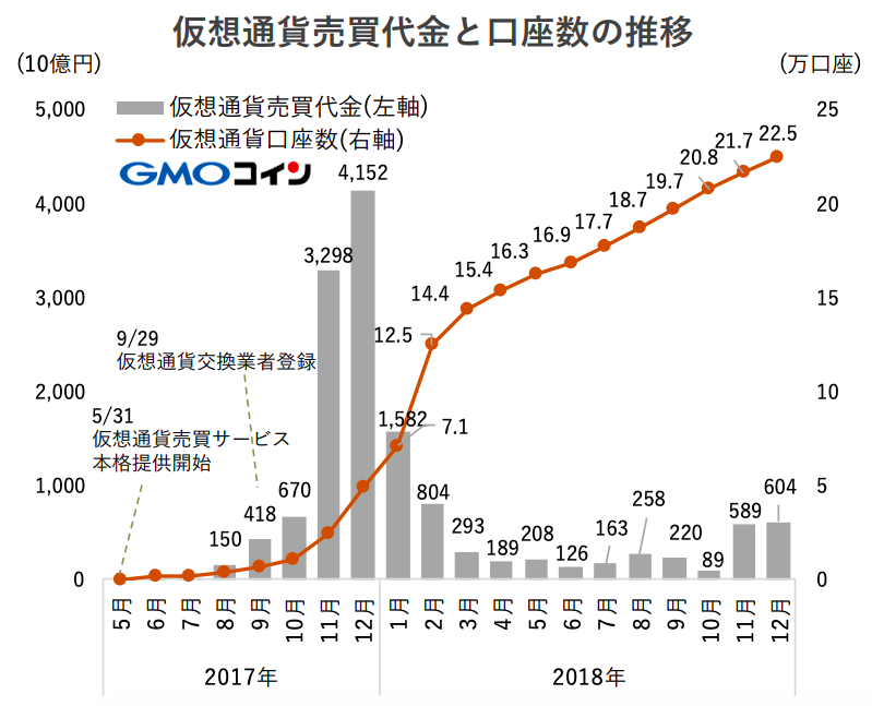 GMOコイン口座登録数