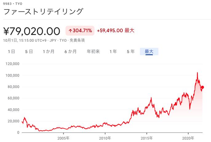 ファストリ株価