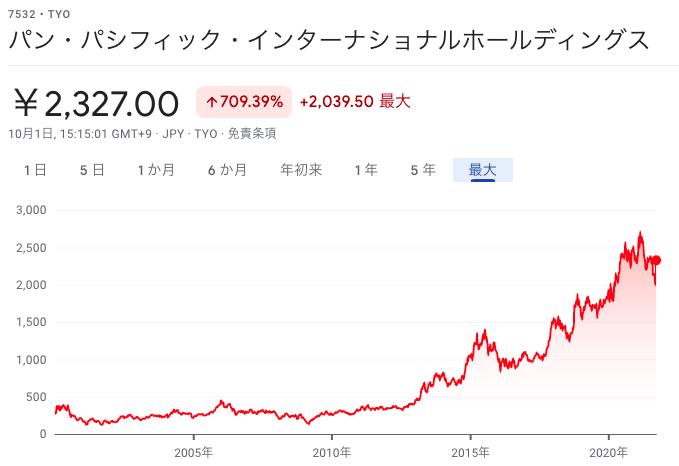 パンパシフィック株価
