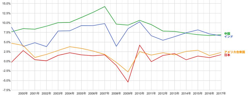 GDP成長率推移