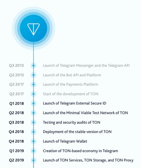 Telegram5