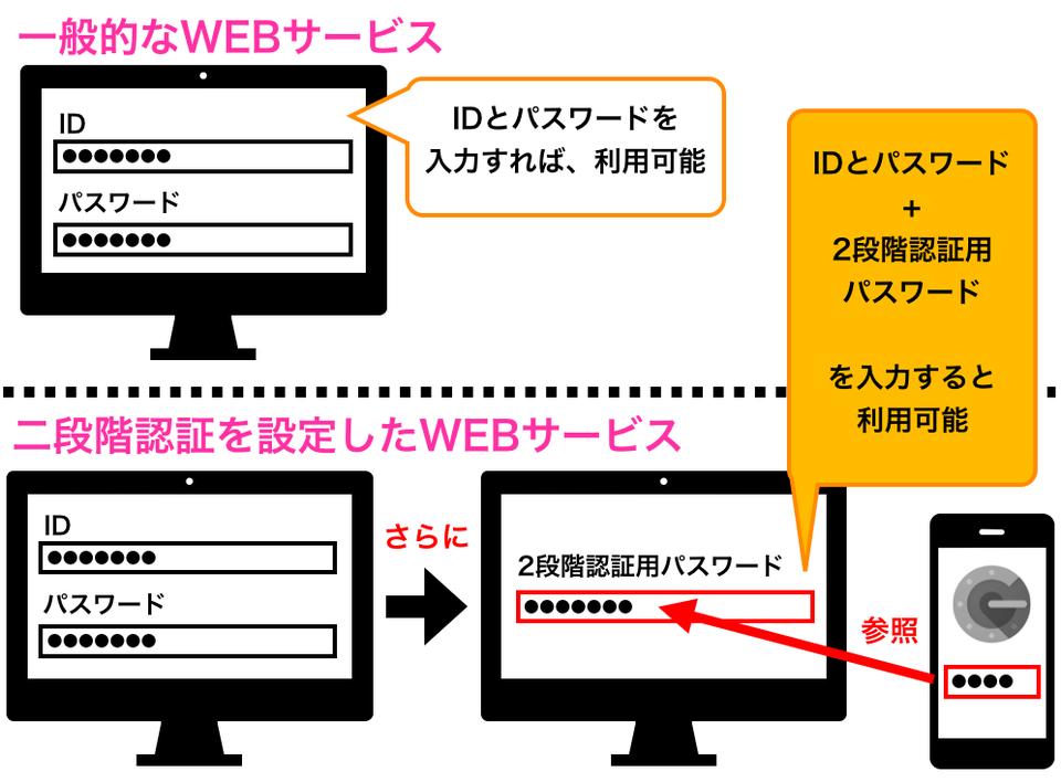 二段階認証の仕組み