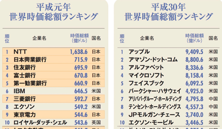 世界時価総額ランキング