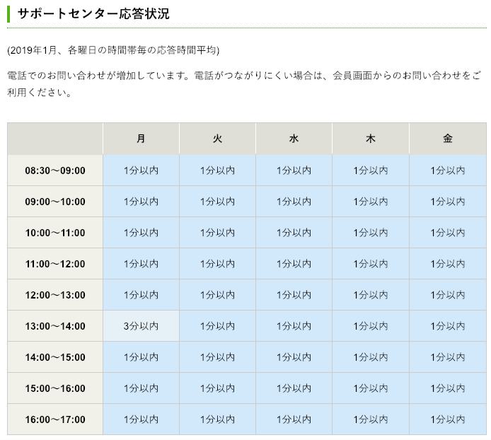 松井証券サポートセンター応答状況