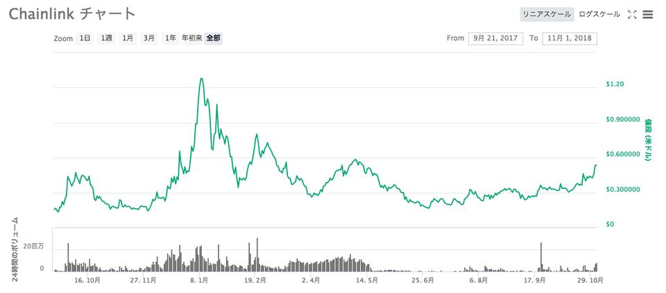 仮想通貨Chainlink(LINK)チャート