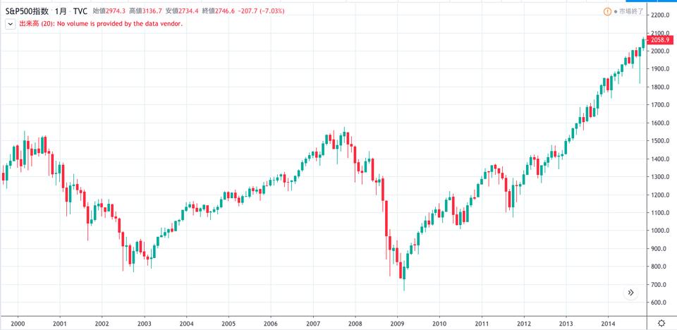 S&P500史上最高値更新しない