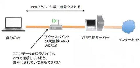 VPNによる暗号化
