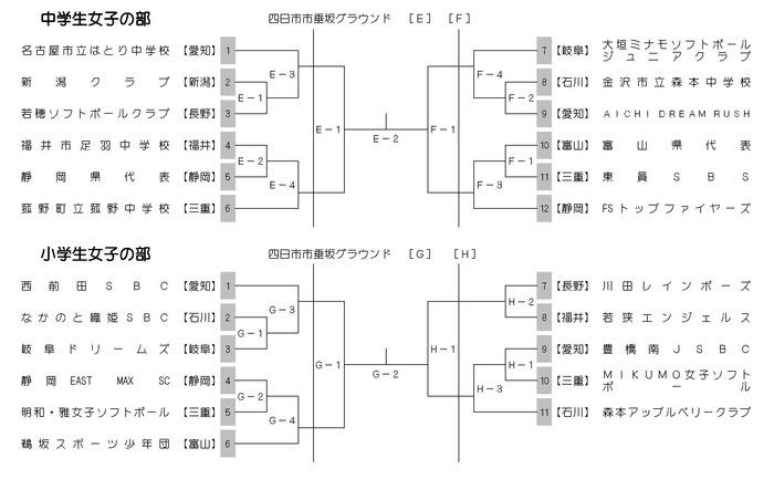 第61回中日本総合女子ソフトボール 組合せ2