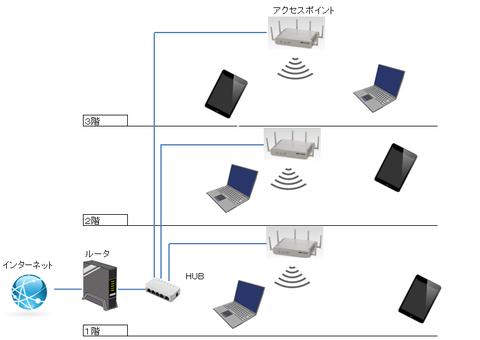 Wi-Fiが一階