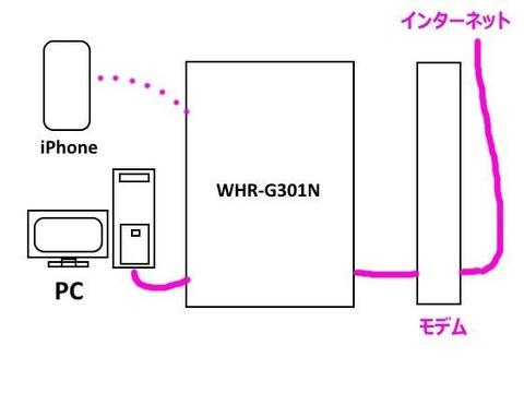 PCが無線LAN親機