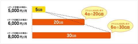 5GBから20GBに変更した