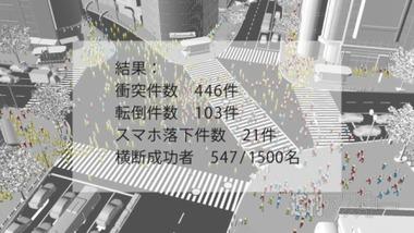 1500人が歩きスマホ