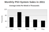 ps3-sales-by-month-2011