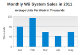 wii-sales-by-month-2011