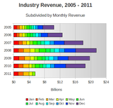 total-industry-revenue-2005-2011
