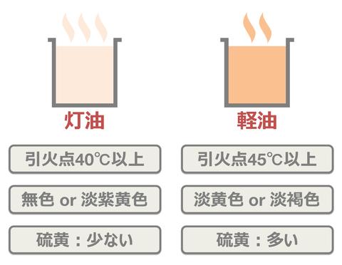 韓国人、在韓米軍に軽油と偽り灯油を納品