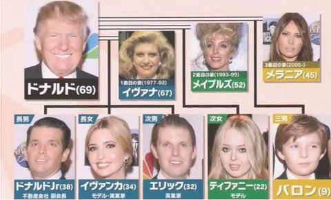 トランプの家族
