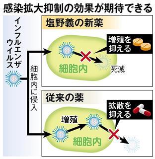 【インフル新薬】塩野義製薬「ゾフルーザ」 14日から保険適用=1回飲むだけ