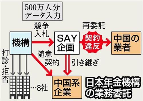 【売国年金機構】データ入力業務、別の中国企業と随意契約=「時間ない」入札せず