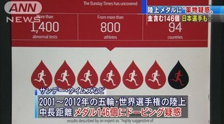 【ドーピング疑惑】陸上メダル146個を含む800人以上 日本人選手も5%=五輪と世界選手権の陸上中長距離種目