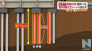 【都筑区傾斜マンション】三井住友建設、設計段階で杭2m短く固い地盤に届かず=地盤調査で失敗