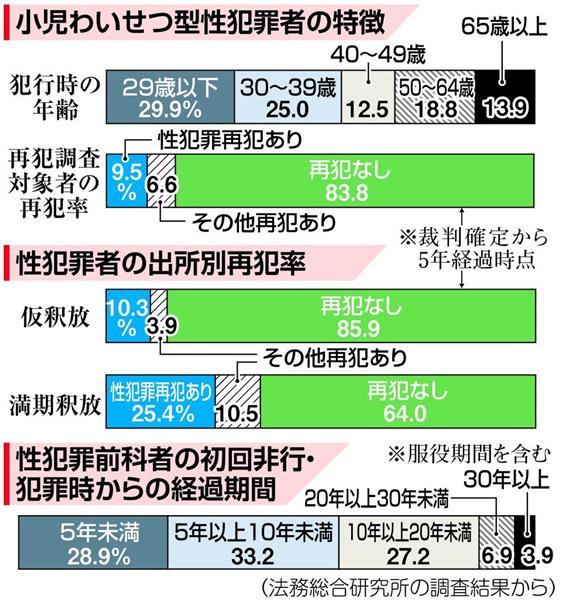 【性犯罪者にGPS】新潟県議会で意見書可決 反対の共産党に非難殺到
