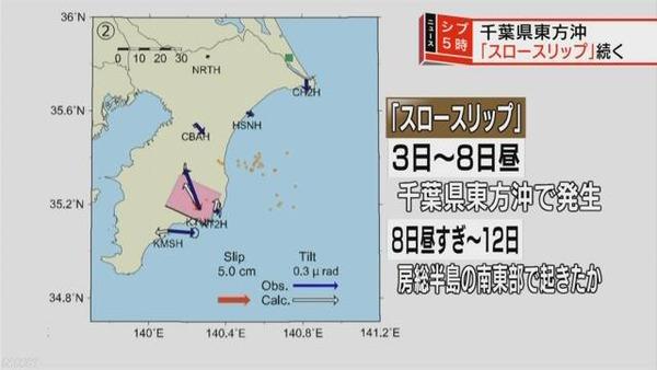 【千葉房総沖】『スロースリップ』による地震相次ぐ 発生場所変えながら継続=警戒呼びかけ