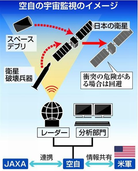 【宇宙監視レーダー】中国兵器対策、航空自衛隊初の専用レーダーを山口県に配備